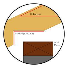 Gazebo Roof, Gazebo Plans, Shed Roof, Diy Gazebo, Wooden Gazebo, Wooden Sheds, Wood Shed Plans, Shed Building Plans, Diy Shed Plans