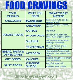FOOD CRAVINGS. #LosingWeightForAll