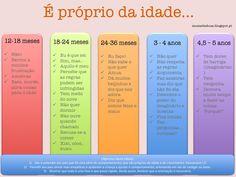 As fases do crescimento de uma criança - pequena lembrança que é MESMO libertadora! :)