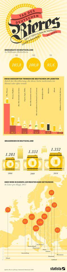 #infographics by Statista zum #TagdesDeutschenBieres #TagDesBieres
