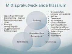 Mitt språkutvecklande klassrum Teaching Writing, Teaching Tips, Teaching English, Visible Learning, Deep Learning, Classroom Inspiration, Teaching Materials, What Is Life About, Primary School