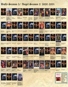 Mark Elwood is a conceptual artist, illustrator, modeler, sculptor, and painter. Buffy Season 5, Comic Book Covers, Comic Books, Tv Planner, Aradia, Buffy The Vampire Slayer, Timeline, Sci Fi, Nerd