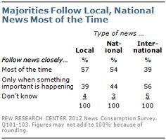Majorities follow local and national news most of the time