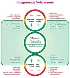 Transactionele Analyse: functioneel en disfunctioneel gedrag