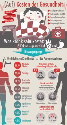 Infographic (on) costs of health