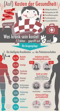 Infografik (Auf) Kosten der Gesundheit