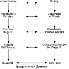 Carl Rogers' theory of the actualization tendency. See site for details on each point.