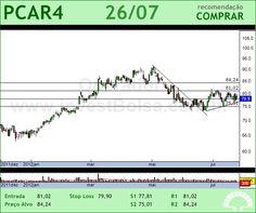 P.ACUCAR-CBD - PCAR4 - 26/07/2012 #PCAR4 #analises #bovespa