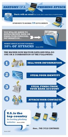 An interesting infograph about the anatomy of a phishing attack! Phishing is a type of cybercrime where phishers can send out a fraudulent email, make websites or phone calls requesting private information such as login information, or bank information etc. Messages are often disguised to appear as if they come from a trusted source. After they obtain your information, they either steal identity/funds or they download malware onto your device in order to further obtain more information.