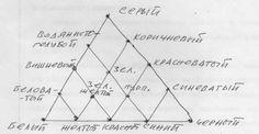 Цветовой треугольник И. Цана – пирамида цвета - Новейшая философия жизни 21 века | Колобуга