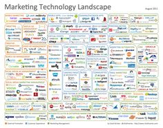 Amazing info-graphic of marketing technology resources. As of Feb. 2012, this list undoubtedly needs to be updated.