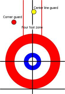 Curling - Wikipedia, the free encyclopedia