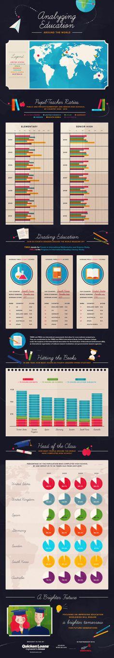 Analyzing Education Around The World [INFOGRAPHIC] #analyzing#education