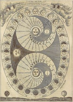 Illustration of the phases of the moon from the 17th-century gem Ars Magna Lucis et Umbrae (The Great Art of Light and Shadow).