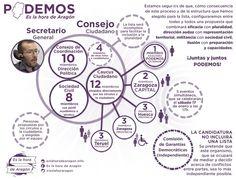 """Infografía de la candidatura """"Es la hora de Aragón"""" encabezada por Pablo Echenique en calidad de precandidato a la Secretaría General de PODEMOS en Aragón. 01/2015"""