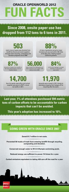 Going Green at Oracle OpenWorld