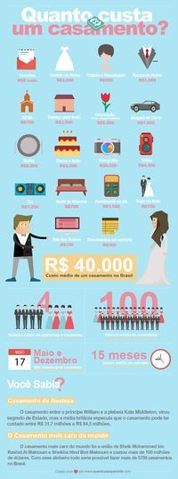 Quer descobrir quanto custa em média um casamento no Brasil? Então confira esse…