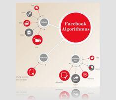 Social Media Tirol | Agentur für Social Media & Online Marketing Web Design, Community Manager, Facebook Marketing, Management, Social Media, Advertising Agency, Psychics, Design Web, Social Networks
