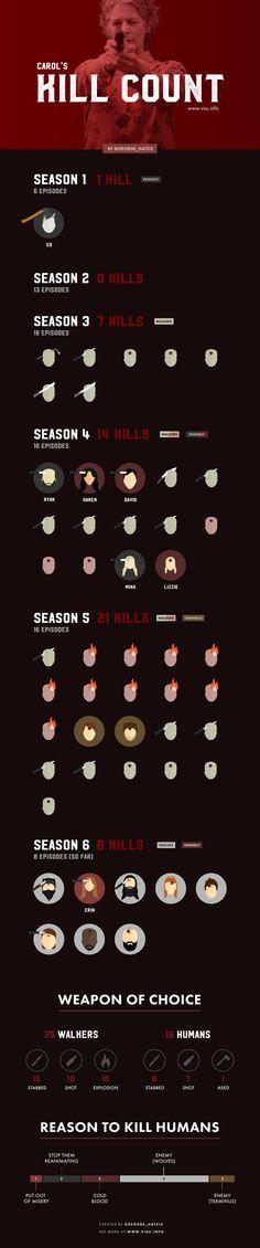 Carol's Kill Count trhough 1/2 of season 6.