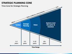 Explain your strategic approach for the desired set of outcomes to your stakeholders with our Strategic Planning Cone PPT template.