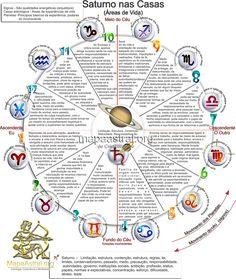Astrologia, Mapa Astrologico, Zodiaco, Signos, Casas, Saturno, Planetas