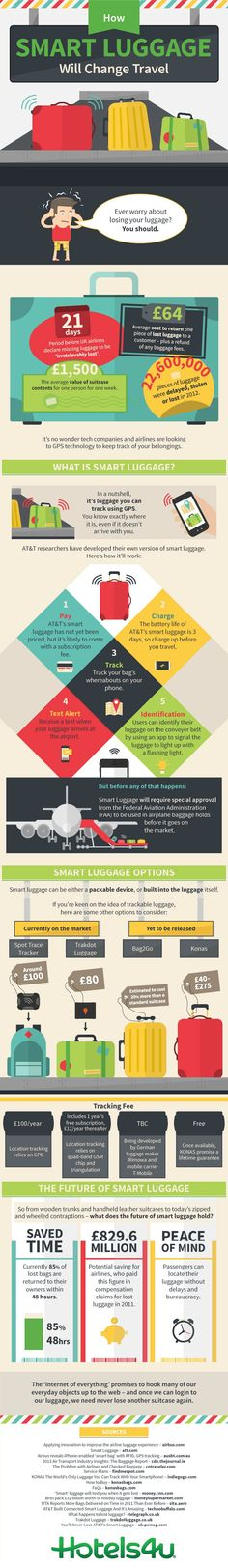 How Smart Luggage Will Change Travel #infographic #travel #Technology