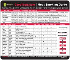 Smoking Time And Temperature Chart Smoker Recipes