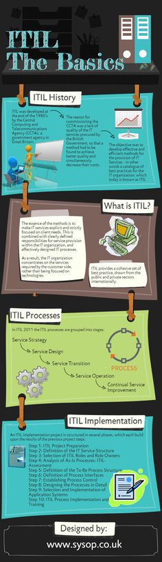 ITIL the basics #infographic