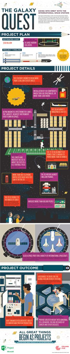 The Galaxy Quest: Going Into Orbit With the International Space Station [Infographic]