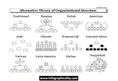 www.infographicality.com Organizational Structure Infographic not so pretty, but pretty funny