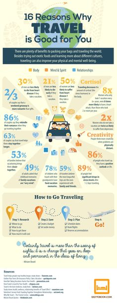 Travel and Trip infographic 16 Reasons Why Travel Is Good For You. Tell us something we didn't already know! Infographic Description 16 Reasons Why Travel Travel Info, Time Travel, Travel Tips, Travel Hacks, Goa Travel, Shopping Travel, Travel Gadgets, Nightlife Travel, Travel Deals