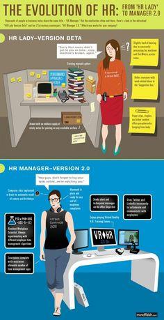 Das Innen-Bild der Personalisten änderte sich bereits vor langer Zeit. Das Außen-Bild hinkt zumal noch hintennach. Die heutige Infografik zeigt die Evolution von HR auf.