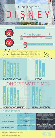 Disney World Orlando: Fastpass + overview with helpful tips to cut down wait tim. Disney World Orlando: Fastpass + overview with helpful tips to cut down wait times and maximize your trip to Orlando, FL Fastpass Disney World, Viaje A Disney World, Disney World Vacation Planning, Disney World Florida, Walt Disney World Vacations, Disney Planning, Disney Travel, Vacation Ideas, Disney Vacation Surprise