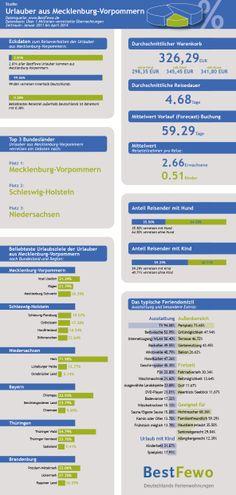 BestFewo Infografik zum Thema Urlauber aus Mecklenburg-Vorpommern.