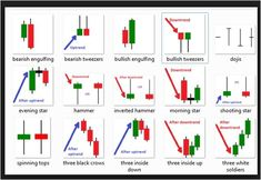 Forex Candlesticks is another indicator that helps traders decide when to enter and exit a position. Every candlesticks creates signals & trading strategies Forex Trading Basics, Forex Trading Strategies, Forex Strategies, Chandeliers Japonais, Analyse Technique, Bollinger Bands, Candlestick Chart, Stock Charts, Online Trading