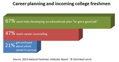 Nine ways to provide the career planning assistance that incoming college freshmen want: Part one