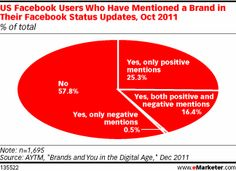 Consumers occasionally post about brands on Facebook and Twitter, but offline and non-social online methods keep them informed