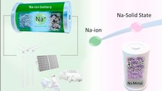New research says Sodium-ion batteries are a valid alternative to Lithiu...