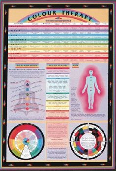 Color Therapy Chart:  This chart discusses each of the colors in terms of healing properties, relationship with each of the chakras, attributes, physical effects, distribution, best and worst applications, and special effects. The chakra system is discussed as well as the human aura. A range of common ailments in the human body are also shown and the associated therapeutic colors indicated.