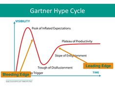 hype cycle history of technology in mankind - Google Search