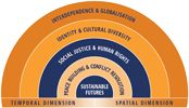 Social justice and human rights, Sustainable futures