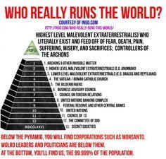 Pyramid Of Death: Who Really Runs This World?   Alternative