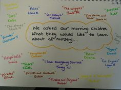 At the beginning of the year, ask students what they would like to learn about over the course of the year. Record their answers in a floorbook. Repeat every time before beginning a new unit. Reggio Classroom, Classroom Layout, School Classroom, Class Journals, First Day Activities, Reflective Practice, Words To Use, Planning, Early Childhood Education
