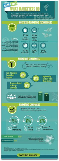 Infographic: Marketers' top tools, challenges, campaigns http://www.ragan.com/Main/Articles/47672.aspx http://I-Need-More-Money.com