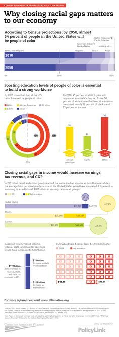 AllInNationInfographic.png New From Policy Link and Center for American Progress: An America that Works for All - Why closing racial gaps matters to our economy.