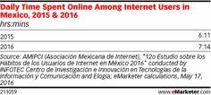 The average internet user in Mexico went online for 6 hours 11 minutes per day in 2015. That figure will  rise by about 17% this year as more users than ever go online.
