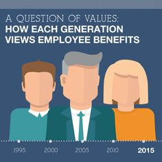 [Infographic] How Each Generation Views Employee Benefits  Research points to…