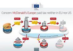 European Commission - PRESS RELEASES - Press release - Állami támogatás: A Bizottság hivatalos vizsgálatot indít a McDonald's luxemburgi adóügyi megítéléséről