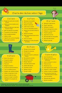 Charte des tâches ménagères selon l'âge: