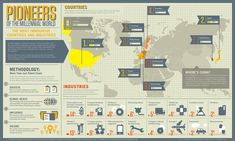 Pioneers of the millennial world. The most innovative countries and industries